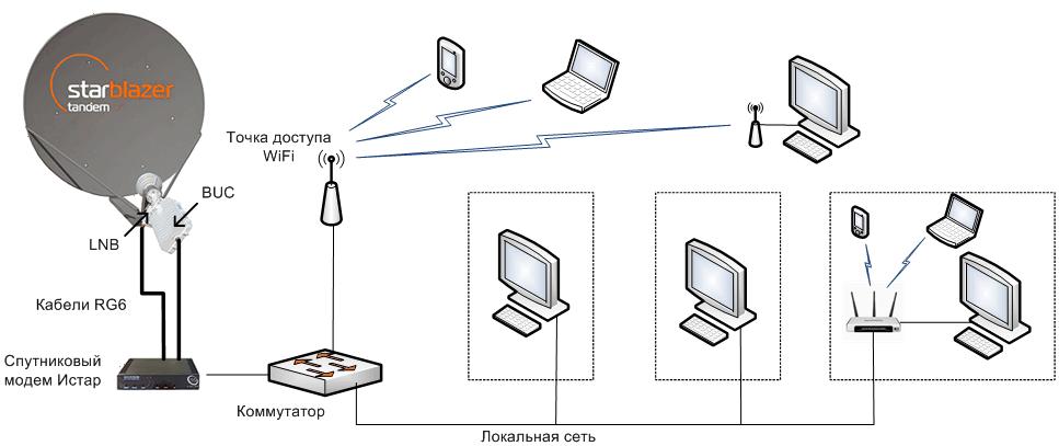 Двусторонний спутниковый Интернет StarBlazer Tandem, коллективное подключение