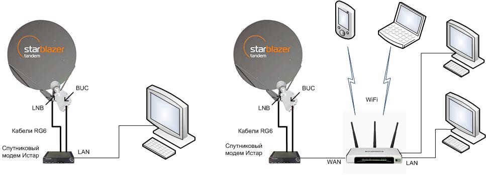 Двусторонний спутниковый доступ в Интернет StarBlazer Tandem, индивидуальное подключение
