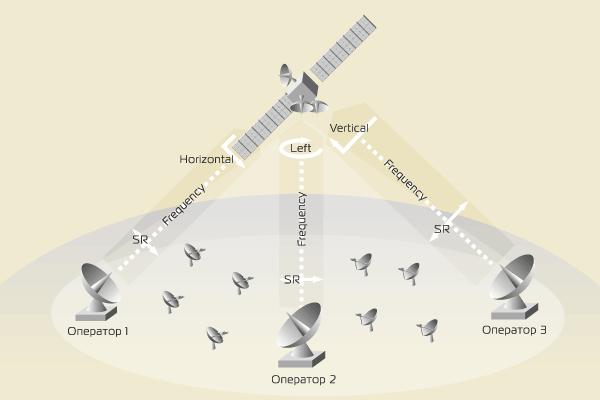 Спутниковый Интернет – параметры несущей