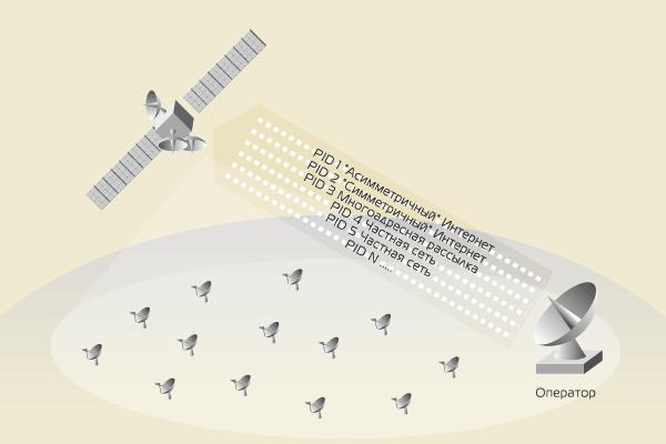 Спутниковый Интернет – идентификация услуги, PID