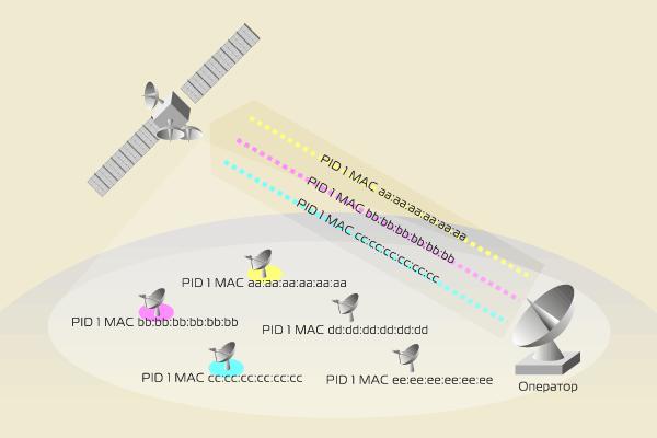 Спутниковый Интернет – идентификация абонента, MAC-адрес и IP-адрес
