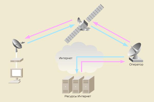 Спутниковый Интернет – маршрутизация трафика, симметричный доступ