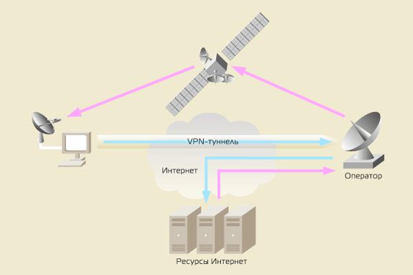 Спутниковый Интернет – маршрутизация трафика, VPN-туннель