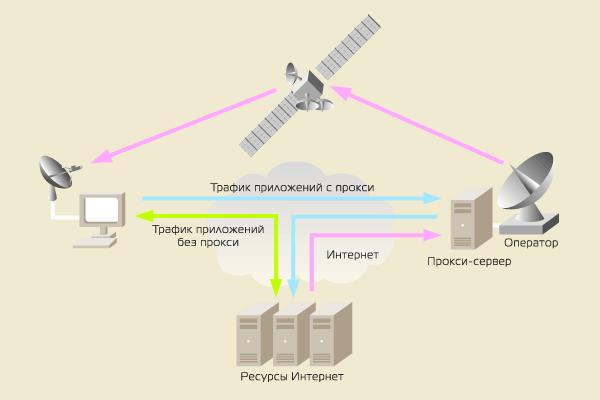 Спутниковый Интернет – маршрутизация трафика, прокси-сервер